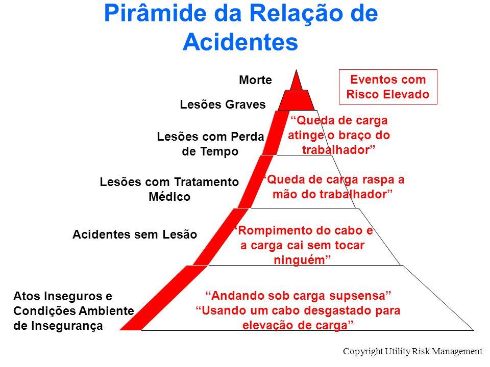 Pirâmide da Relação de Acidentes
