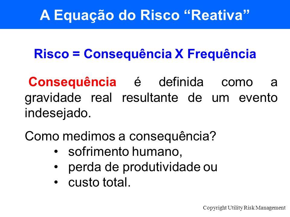 A Equação do Risco Reativa Risco = Consequência X Frequência