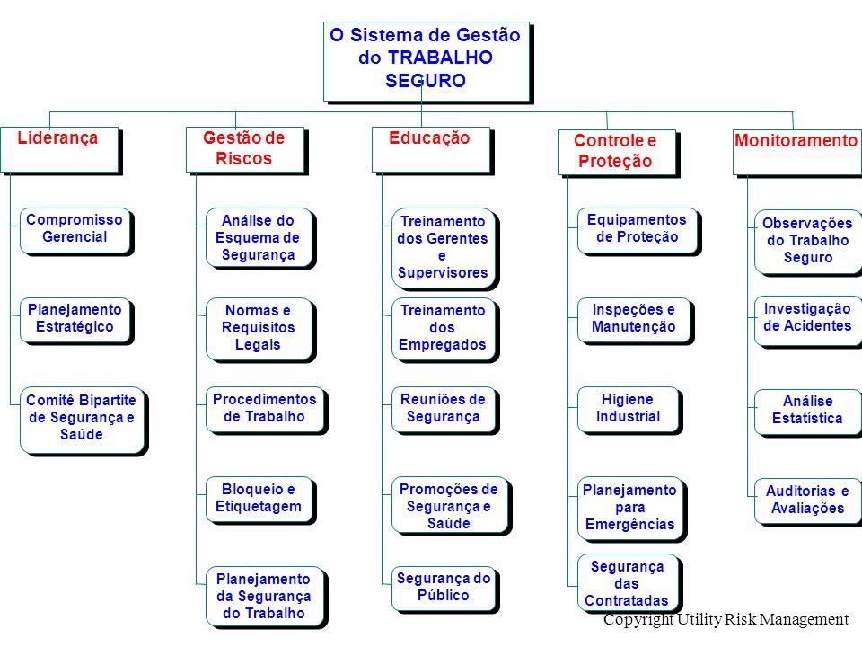 O Sistema de Gestão do TRABALHO SEGURO