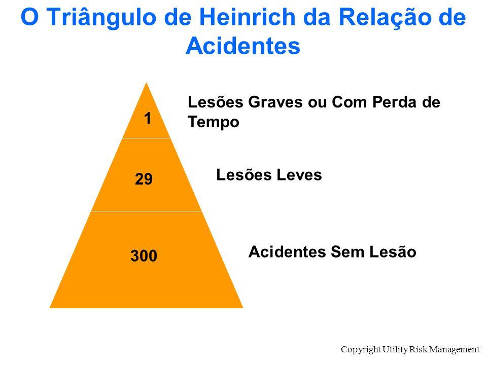 O Triângulo de Heinrich da Relação de Acidentes