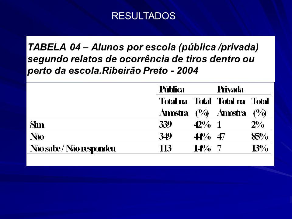 RESULTADOS TABELA 04 – Alunos por escola (pública /privada) segundo relatos de ocorrência de tiros dentro ou perto da escola.Ribeirão Preto - 2004.