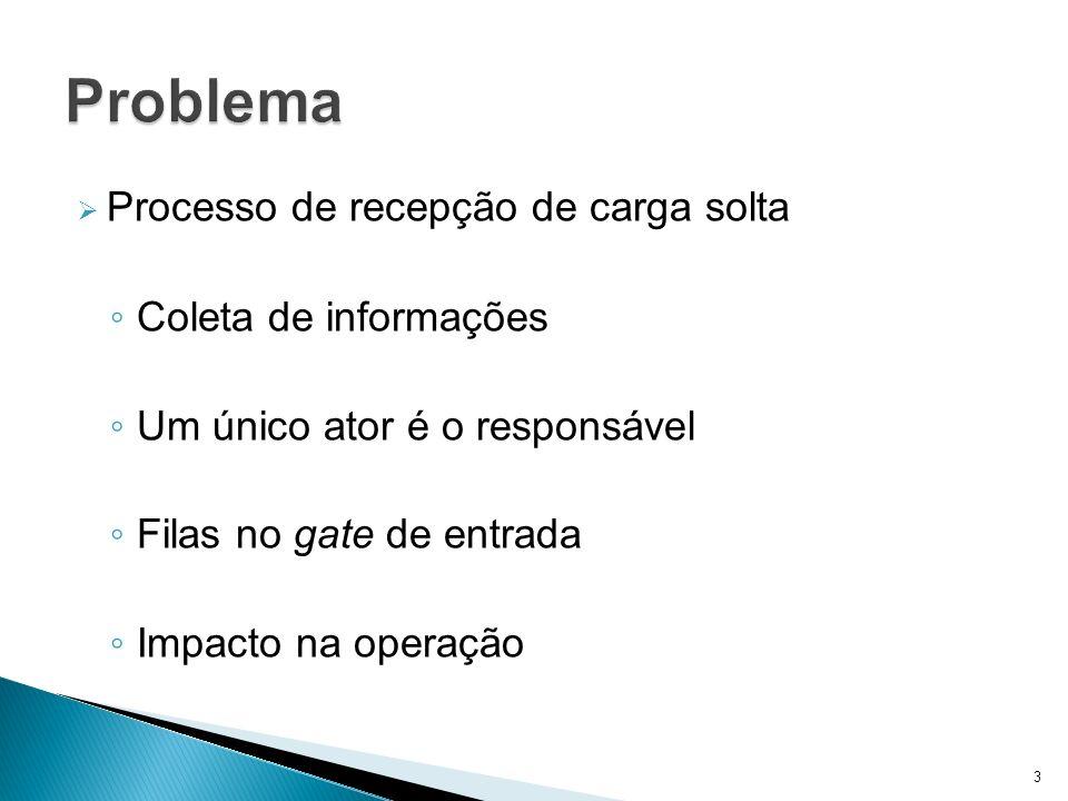 Problema Processo de recepção de carga solta Coleta de informações