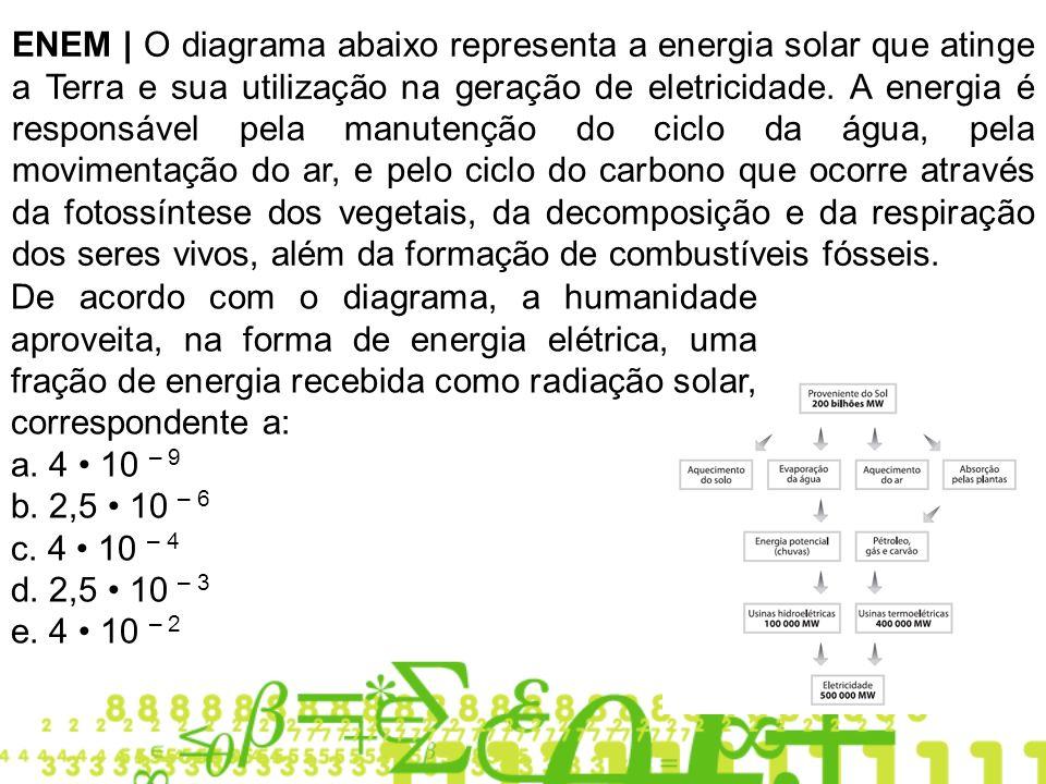 ENEM | O diagrama abaixo representa a energia solar que atinge a Terra e sua utilização na geração de eletricidade. A energia é responsável pela manutenção do ciclo da água, pela movimentação do ar, e pelo ciclo do carbono que ocorre através da fotossíntese dos vegetais, da decomposição e da respiração dos seres vivos, além da formação de combustíveis fósseis.