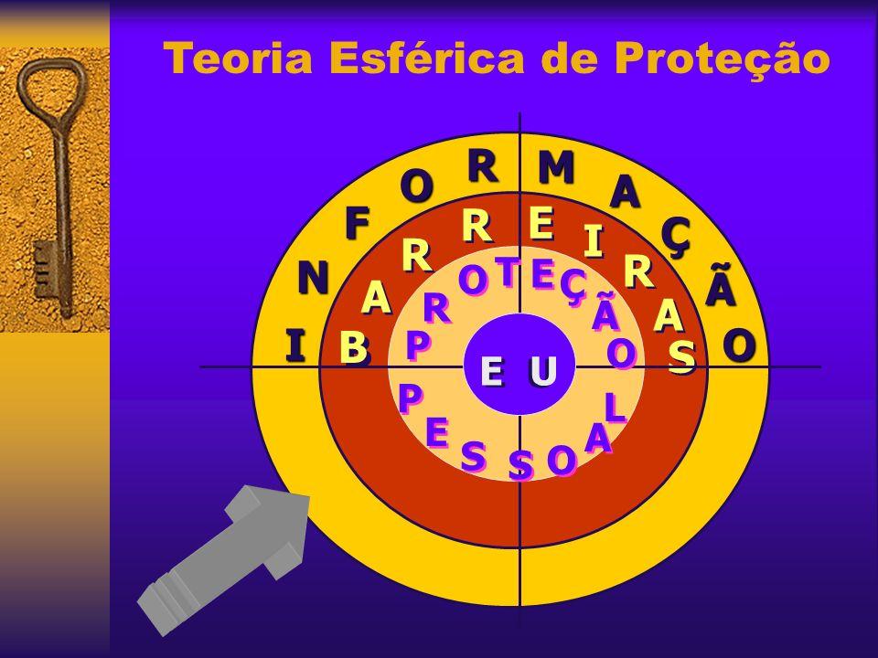 Teoria Esférica de Proteção