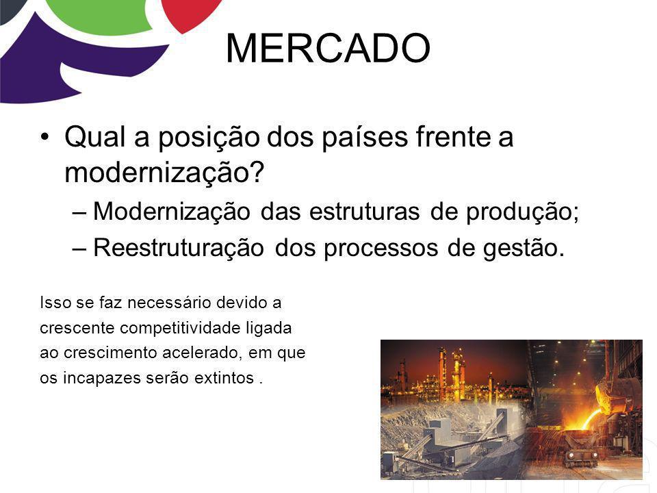 MERCADO Qual a posição dos países frente a modernização