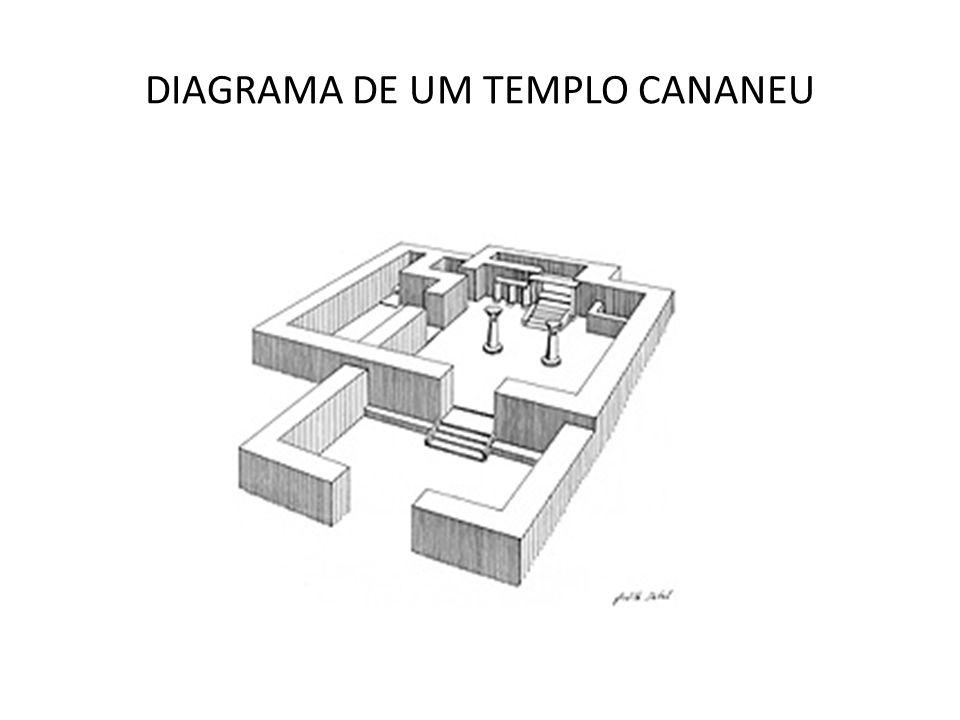 DIAGRAMA DE UM TEMPLO CANANEU