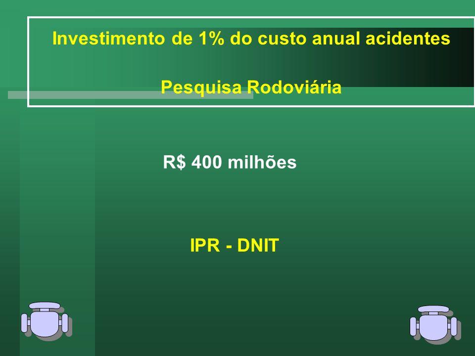 Investimento de 1% do custo anual acidentes