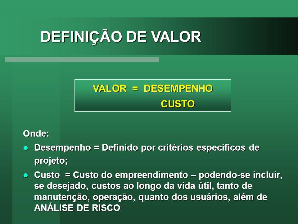 DEFINIÇÃO DE VALOR VALOR = DESEMPENHO CUSTO Onde: