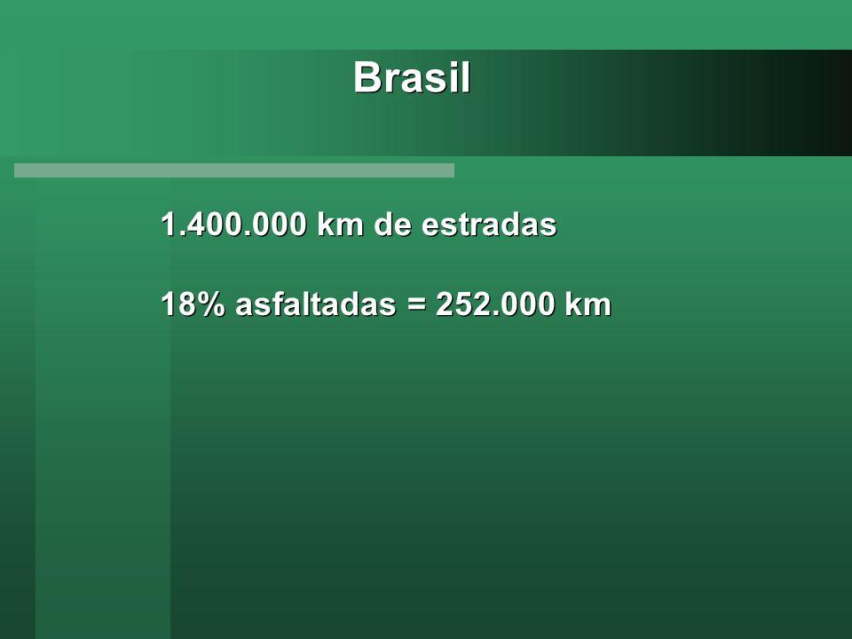 Brasil 1.400.000 km de estradas 18% asfaltadas = 252.000 km
