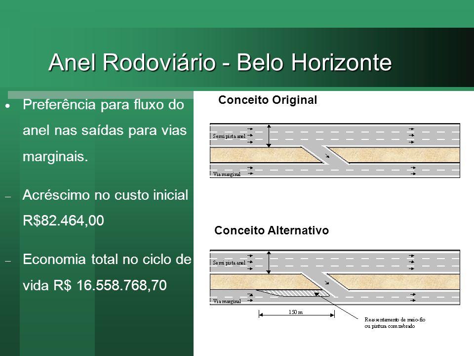 Anel Rodoviário - Belo Horizonte