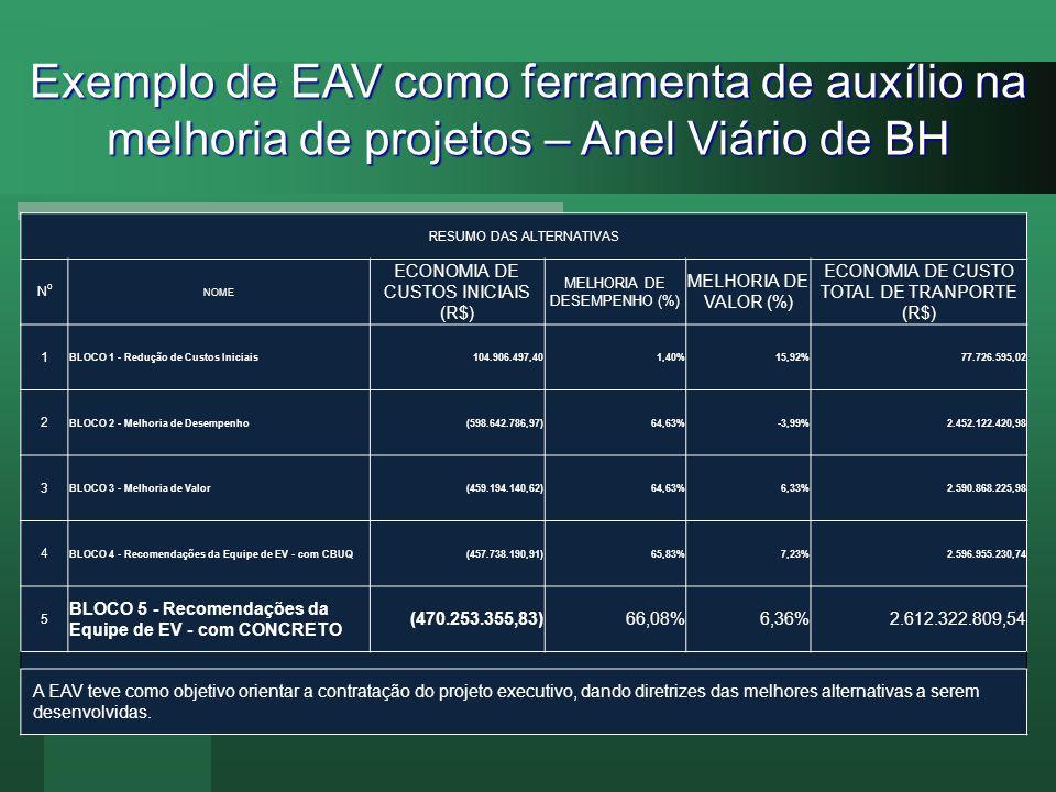 Exemplo de EAV como ferramenta de auxílio na melhoria de projetos – Anel Viário de BH