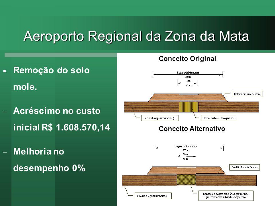 Aeroporto Regional da Zona da Mata