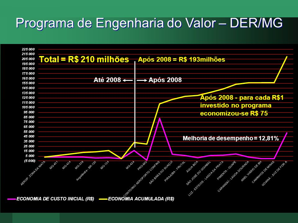 Programa de Engenharia do Valor – DER/MG