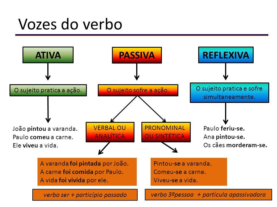 Vozes do verbo ATIVA PASSIVA REFLEXIVA