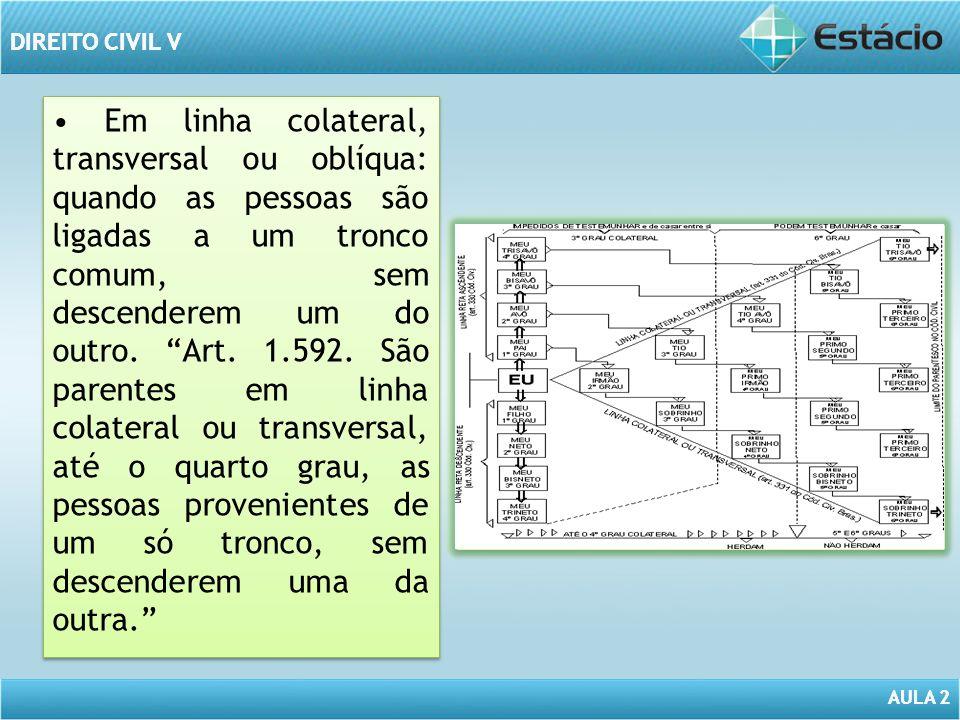 • Em linha colateral, transversal ou oblíqua: quando as pessoas são ligadas a um tronco comum, sem descenderem um do outro.