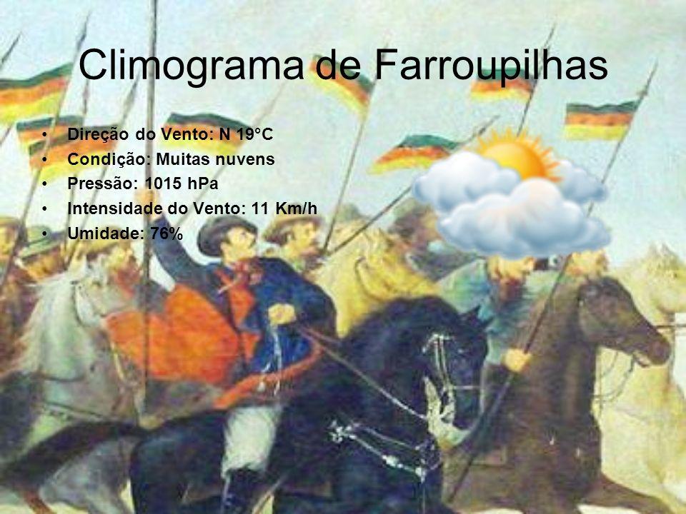 Climograma de Farroupilhas