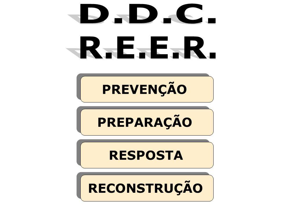 D.D.C. R.E.E.R. PREVENÇÃO PREPARAÇÃO RESPOSTA RECONSTRUÇÃO