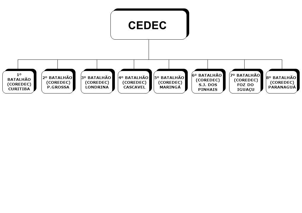 CEDEC 1º BATALHÃO (COREDEC) CURITIBA 6º BATALHÃO (COREDEC) S.J. DOS