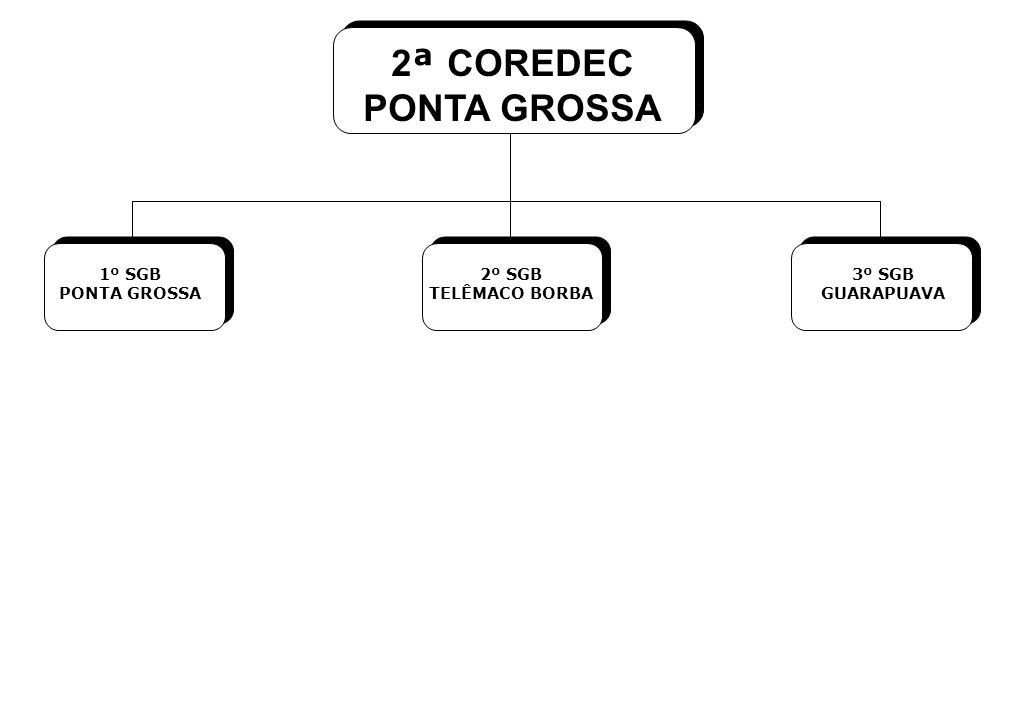 2ª COREDEC PONTA GROSSA 1º SGB PONTA GROSSA 2º SGB TELÊMACO BORBA