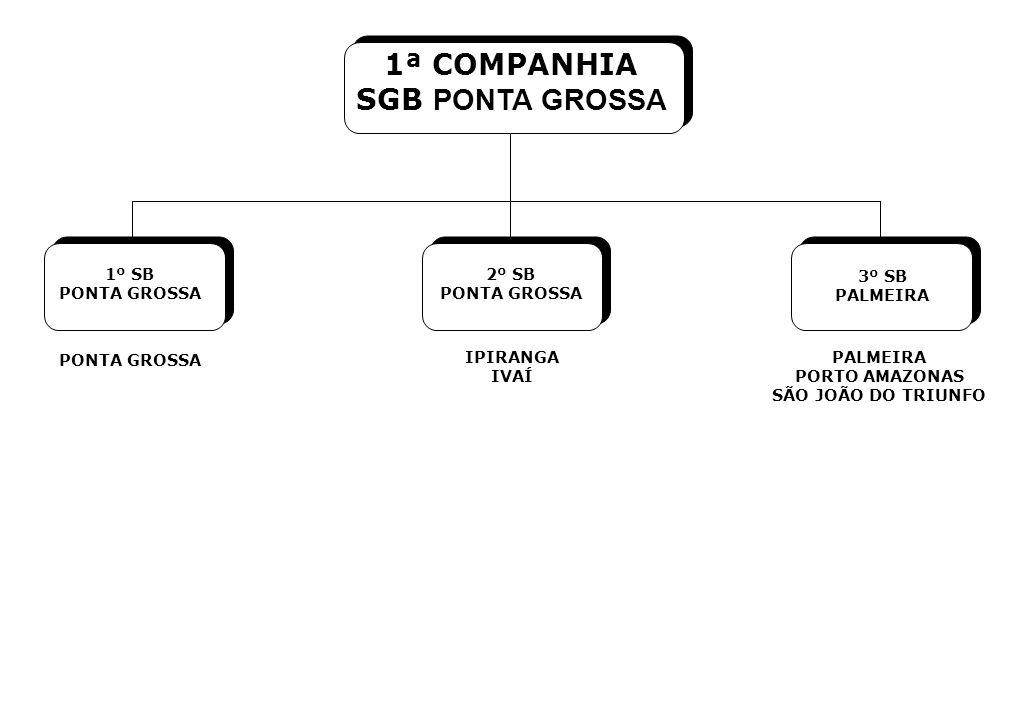 1ª COMPANHIA SGB PONTA GROSSA 1º SB PONTA GROSSA 2º SB PONTA GROSSA
