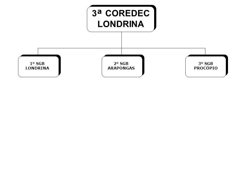 3ª COREDEC LONDRINA 1º SGB LONDRINA 2º SGB ARAPONGAS 3º SGB PROCÓPIO