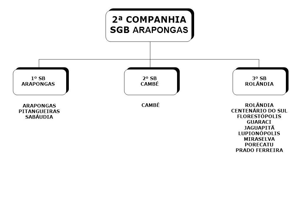 2ª COMPANHIA SGB ARAPONGAS 1º SB ARAPONGAS 2º SB CAMBÉ 3º SB ROLÂNDIA