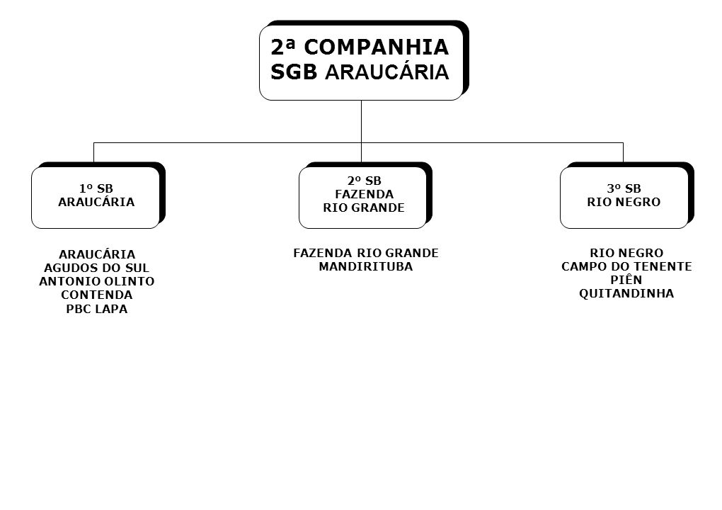 2ª COMPANHIA SGB ARAUCÁRIA 2º SB FAZENDA RIO GRANDE 1º SB ARAUCÁRIA