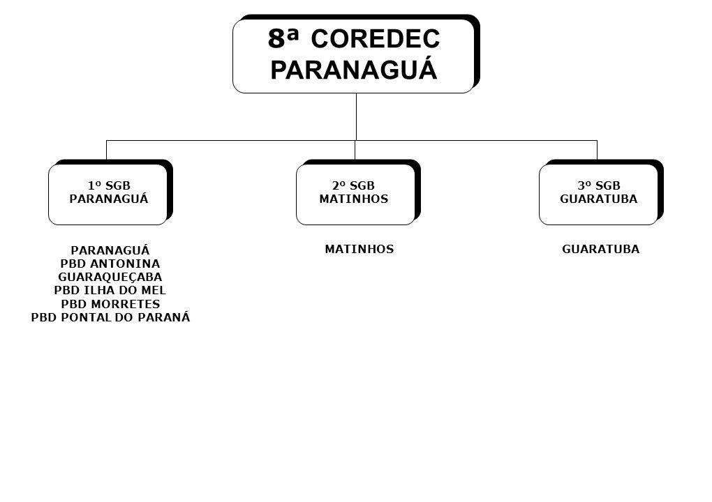 8ª COREDEC PARANAGUÁ 1º SGB PARANAGUÁ 2º SGB MATINHOS 3º SGB GUARATUBA
