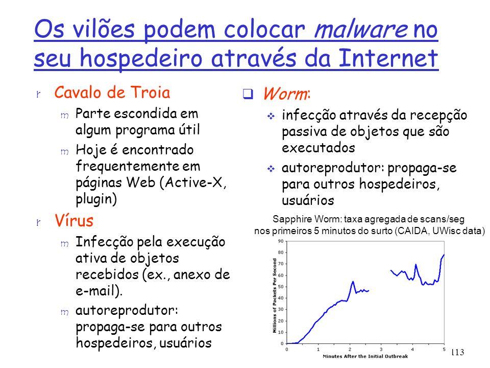 Os vilões podem colocar malware no seu hospedeiro através da Internet