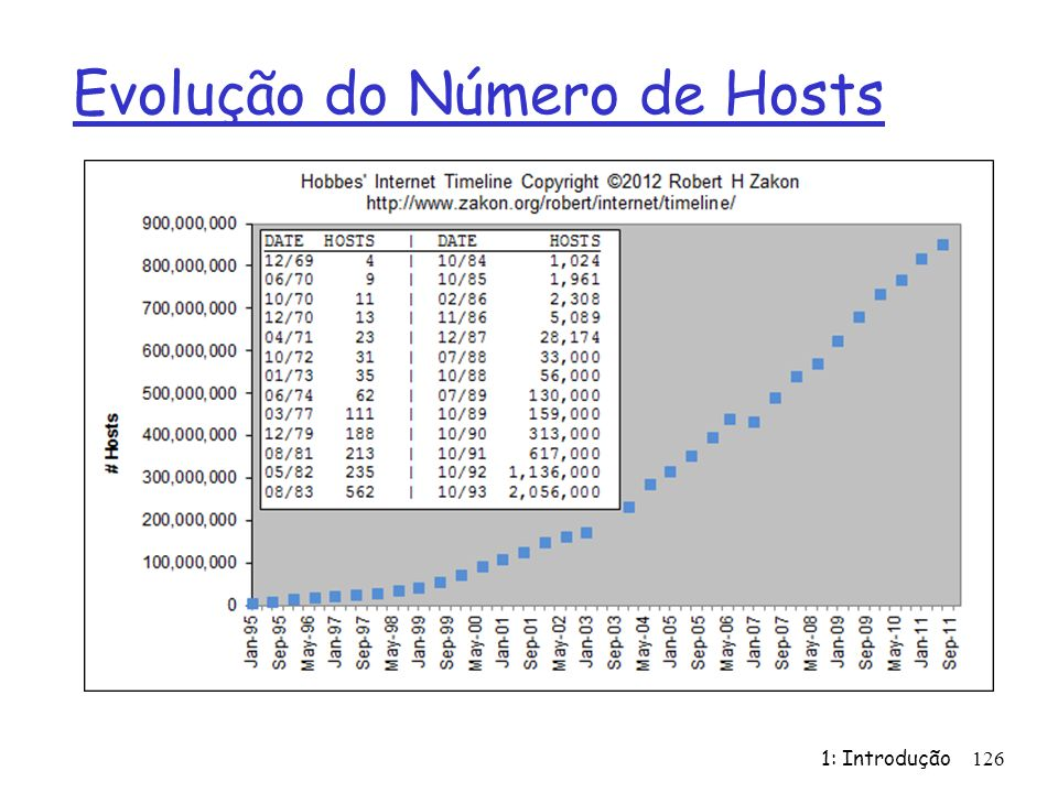 Evolução do Número de Hosts