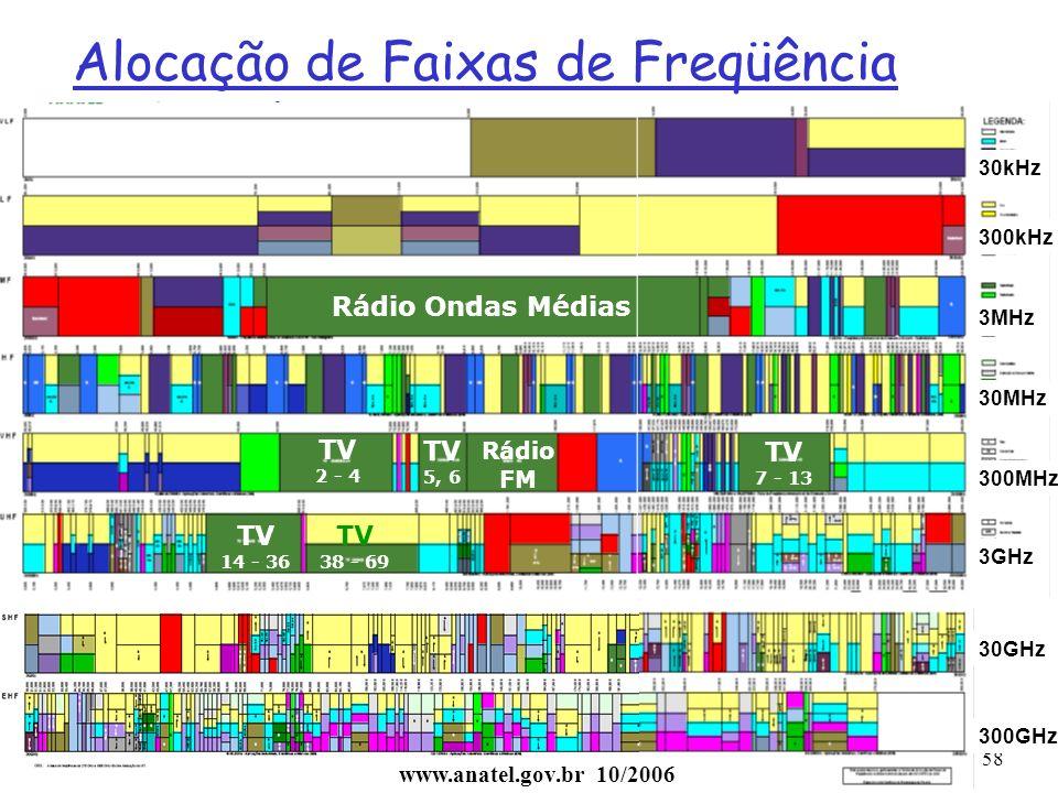 Alocação de Faixas de Freqüência no Brasil (www.anatel.gov.br)