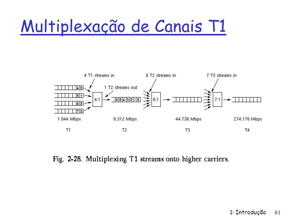 Multiplexação de Canais T1