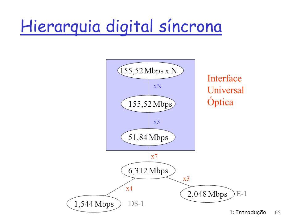 Hierarquia digital síncrona