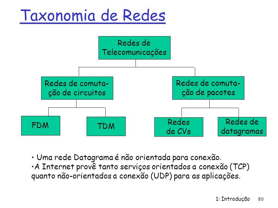 Taxonomia de Redes Redes de Telecomunicações Redes de comuta-