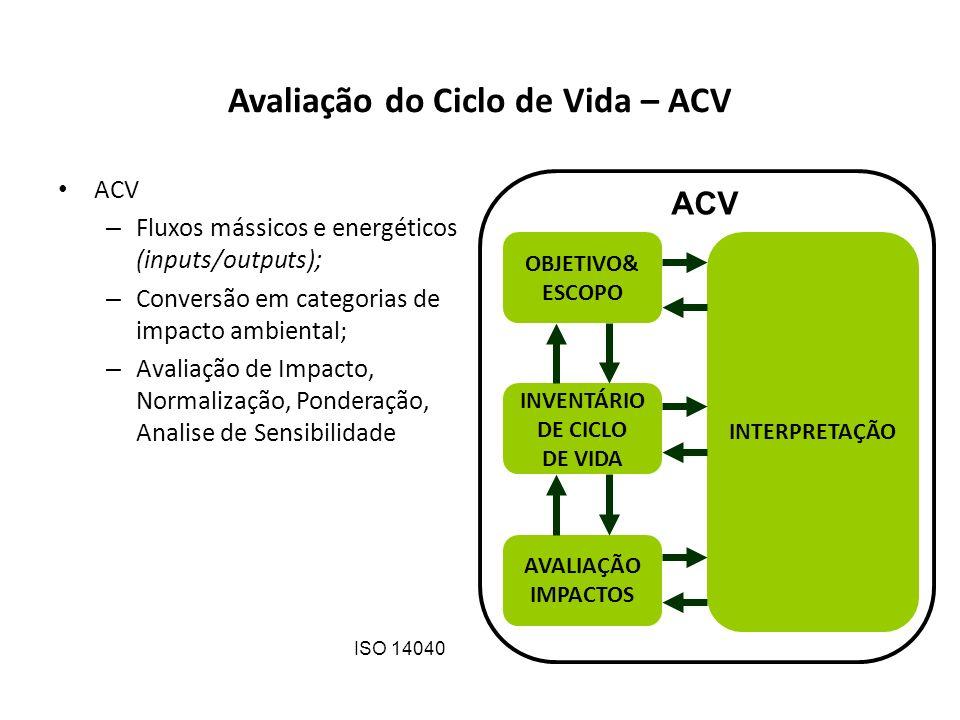 Avaliação do Ciclo de Vida – ACV