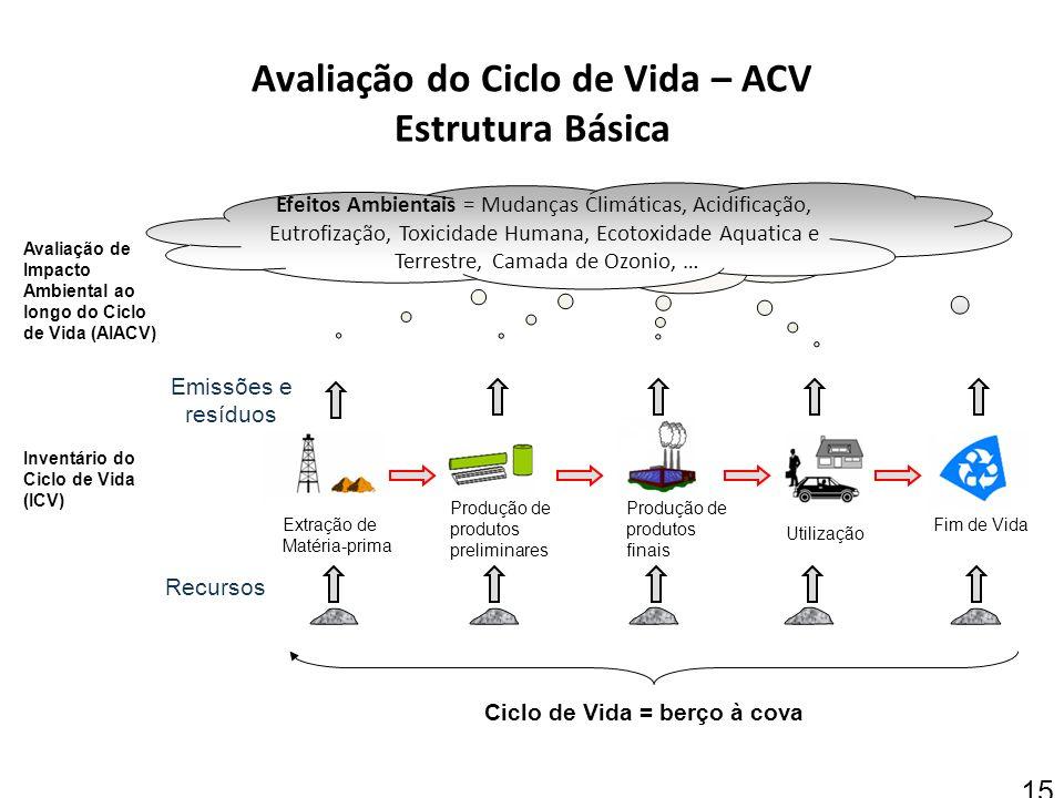 Avaliação do Ciclo de Vida – ACV Estrutura Básica