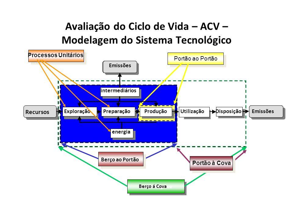 Avaliação do Ciclo de Vida – ACV – Modelagem do Sistema Tecnológico