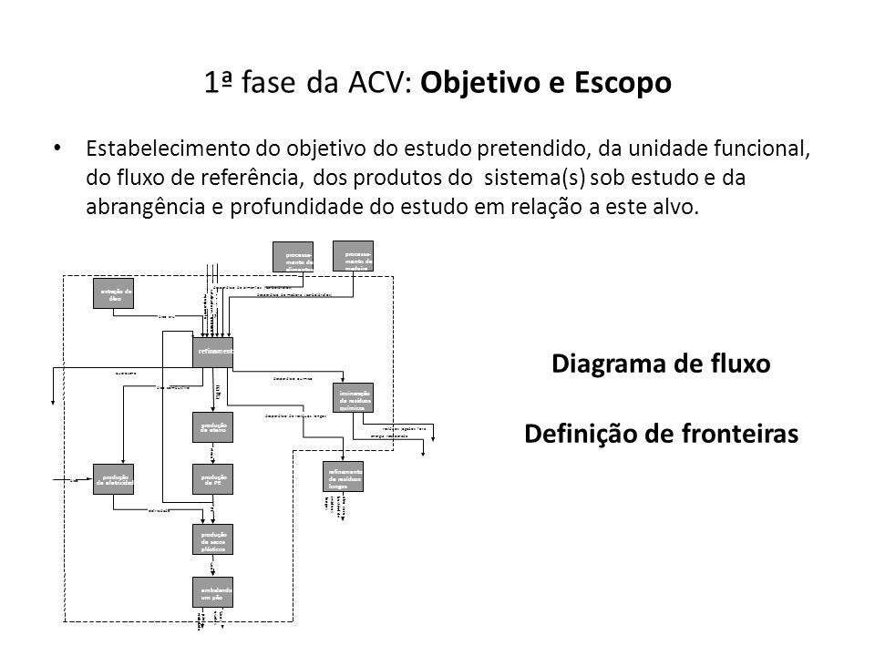 1ª fase da ACV: Objetivo e Escopo