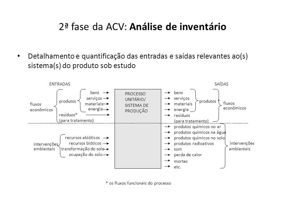 2ª fase da ACV: Análise de inventário