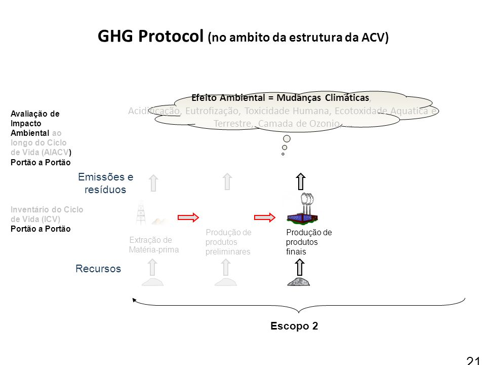 GHG Protocol (no ambito da estrutura da ACV)