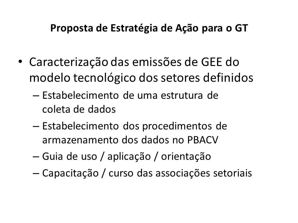 Proposta de Estratégia de Ação para o GT