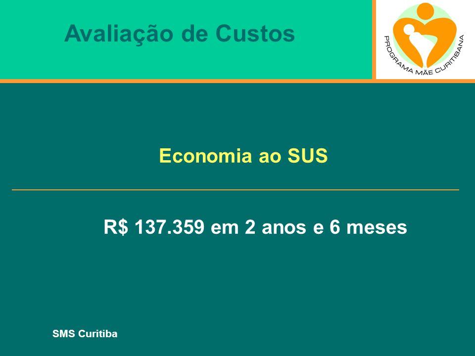 Avaliação de Custos Economia ao SUS R$ 137.359 em 2 anos e 6 meses