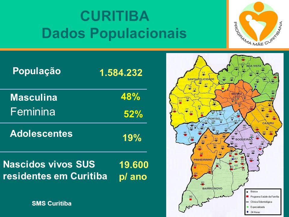 CURITIBA Dados Populacionais