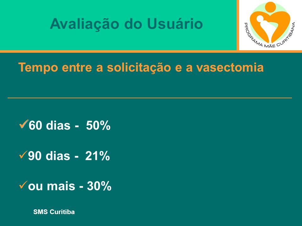 Avaliação do Usuário 60 dias - 50%