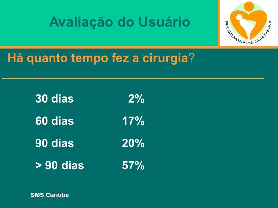 Avaliação do Usuário Há quanto tempo fez a cirurgia 30 dias 2%