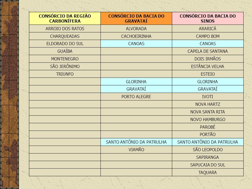 CONSÓRCIO DA REGIÃO CARBONÍFERA CONSÓRCIO DA BACIA DO GRAVATAÍ
