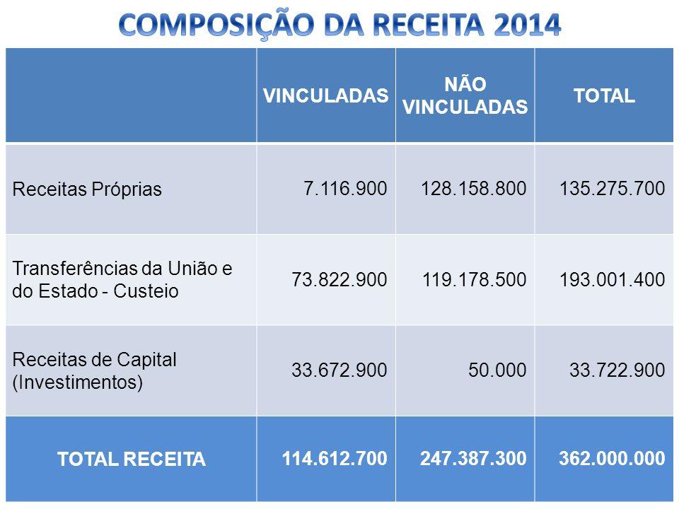 COMPOSIÇÃO DA RECEITA 2014 VINCULADAS NÃO VINCULADAS TOTAL