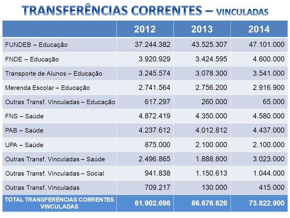 TRANSFERÊNCIAS CORRENTES – VINCULADAS