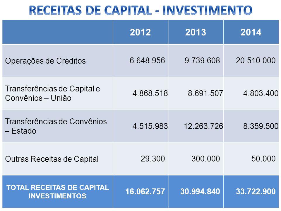 RECEITAS DE CAPITAL - INVESTIMENTO