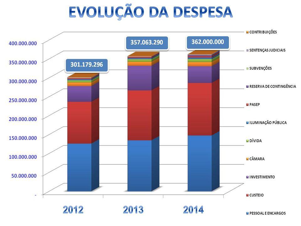 EVOLUÇÃO DA DESPESA